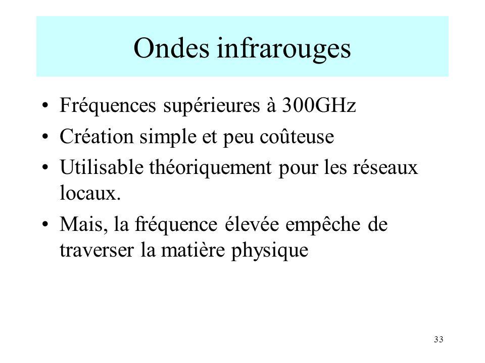 33 Ondes infrarouges Fréquences supérieures à 300GHz Création simple et peu coûteuse Utilisable théoriquement pour les réseaux locaux. Mais, la fréque