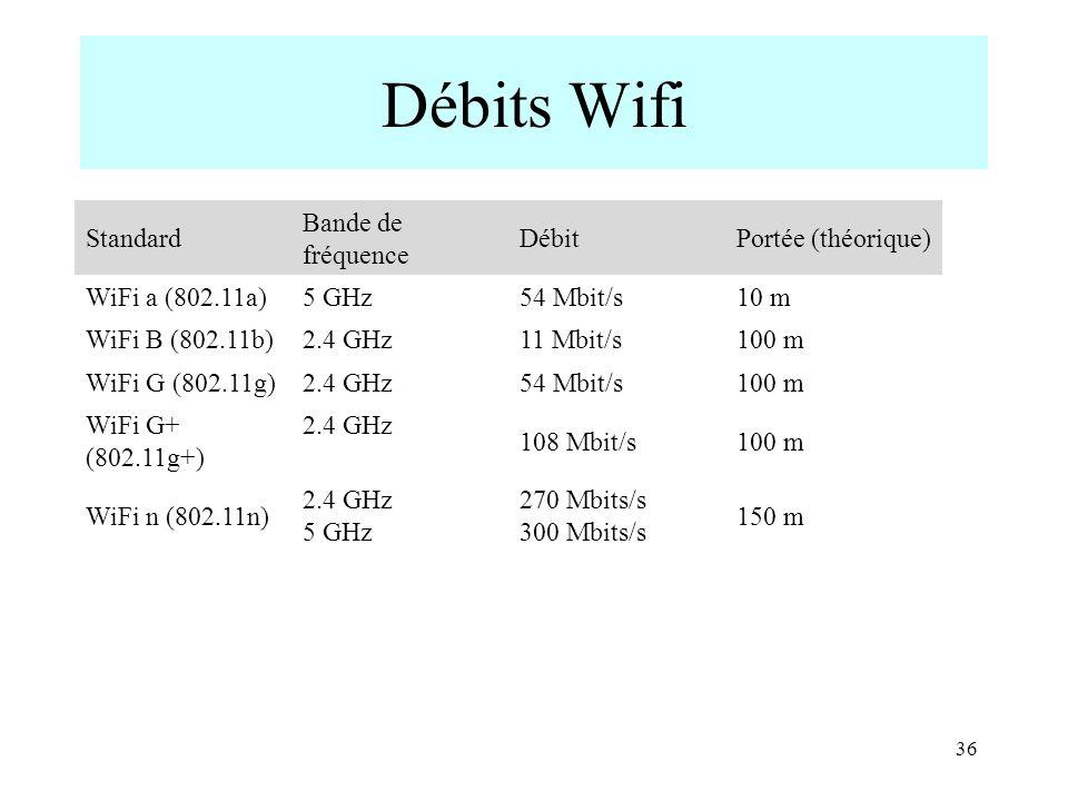 Débits Wifi Standard Bande de fréquence DébitPortée (théorique) WiFi a (802.11a)5 GHz54 Mbit/s10 m WiFi B (802.11b)2.4 GHz11 Mbit/s100 m WiFi G (802.1