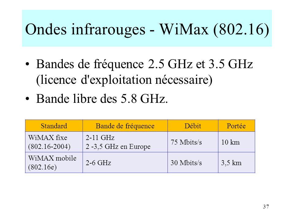 Ondes infrarouges - WiMax (802.16) Bandes de fréquence 2.5 GHz et 3.5 GHz (licence d'exploitation nécessaire) Bande libre des 5.8 GHz. 37 StandardBand