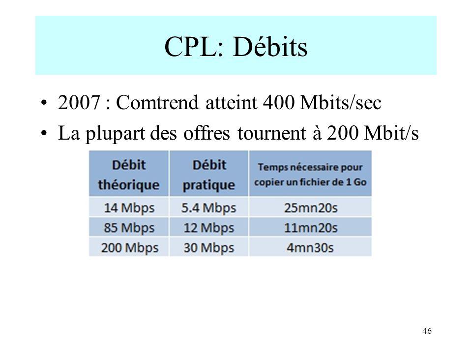 CPL: Débits 2007 : Comtrend atteint 400 Mbits/sec La plupart des offres tournent à 200 Mbit/s 46