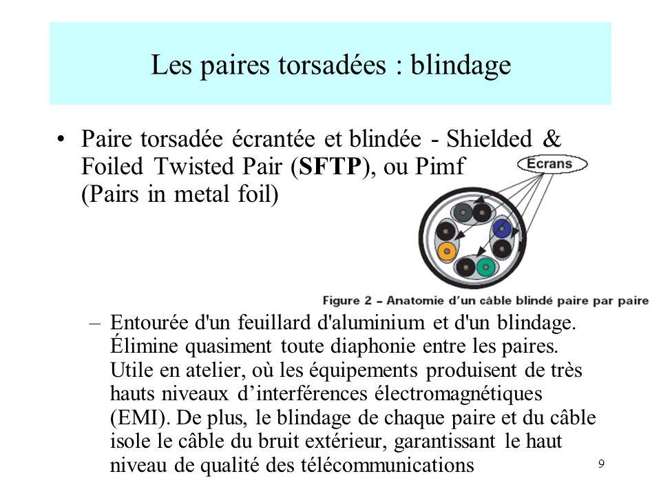 9 Les paires torsadées : blindage Paire torsadée écrantée et blindée - Shielded & Foiled Twisted Pair (SFTP), ou Pimf (Pairs in metal foil) –Entourée