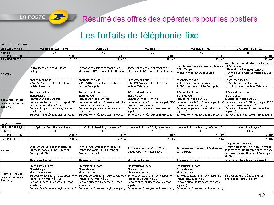 12 Résumé des offres des opérateurs pour les postiers Les forfaits de téléphonie fixe