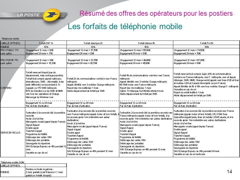 14 Résumé des offres des opérateurs pour les postiers Les forfaits de téléphonie mobile