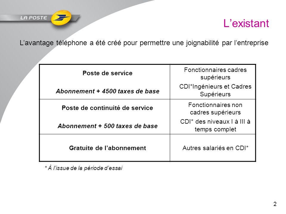 2 Lexistant Lavantage téléphone a été créé pour permettre une joignabilité par lentreprise Poste de service Abonnement + 4500 taxes de base Fonctionna