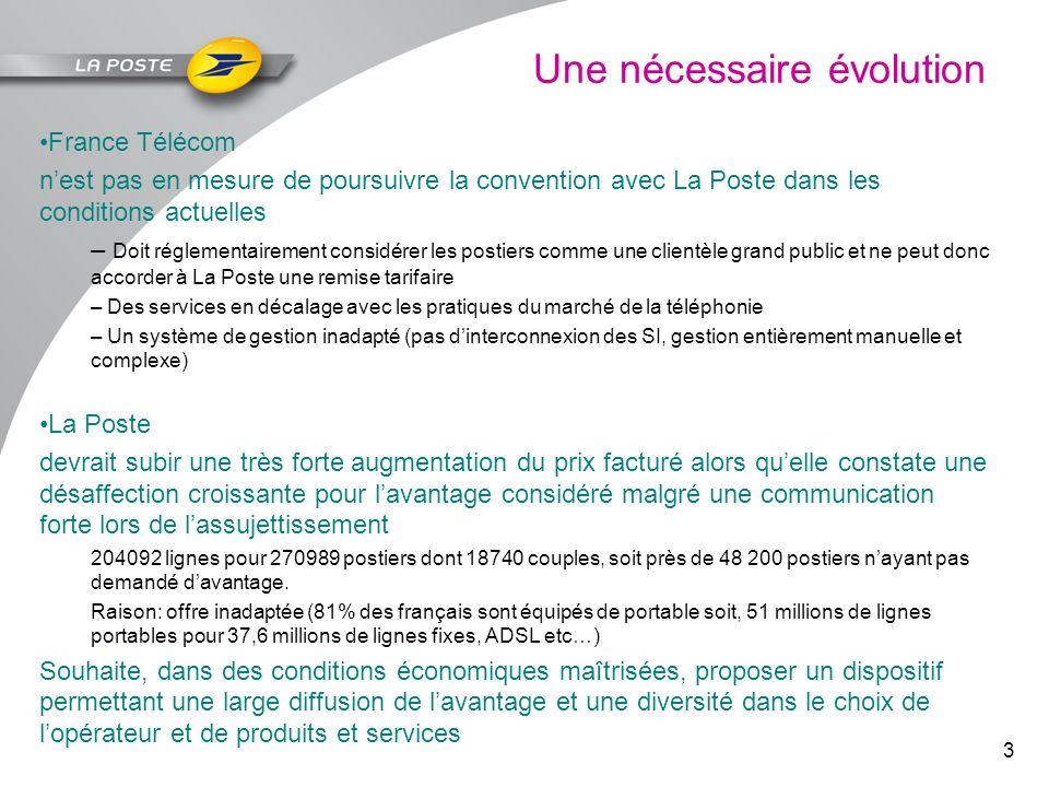 3 Une nécessaire évolution France Télécom nest pas en mesure de poursuivre la convention avec La Poste dans les conditions actuelles – Doit réglementa