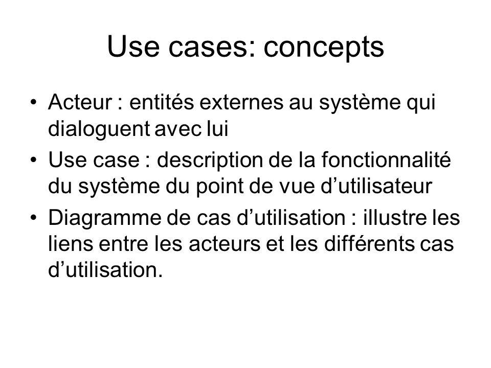 Use cases: concepts Acteur : entités externes au système qui dialoguent avec lui Use case : description de la fonctionnalité du système du point de vu