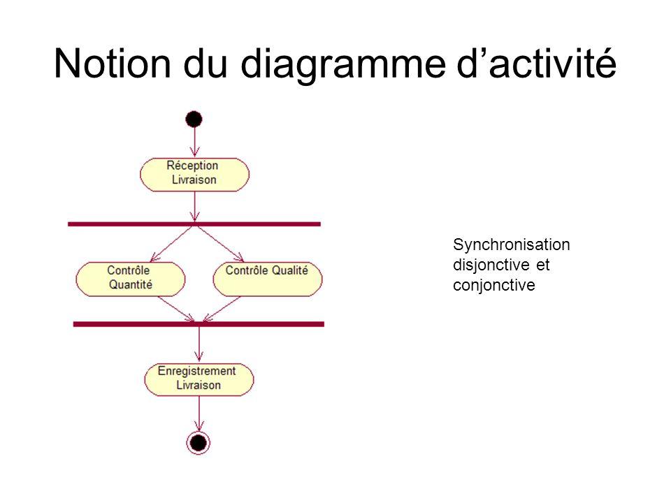 Notion du diagramme dactivité Synchronisation disjonctive et conjonctive