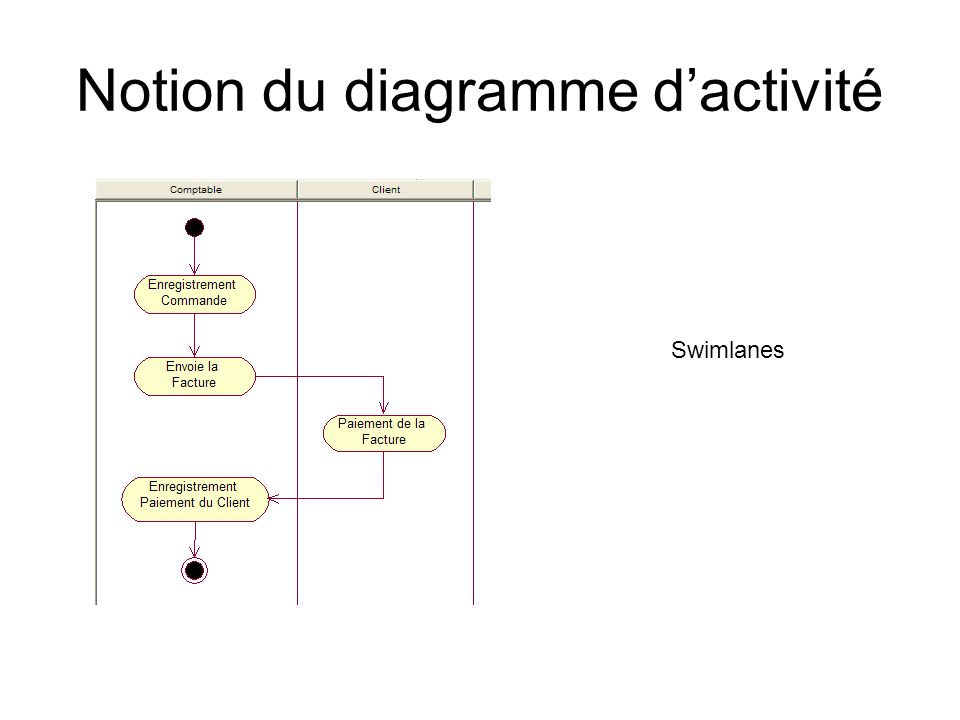 Notion du diagramme dactivité Swimlanes
