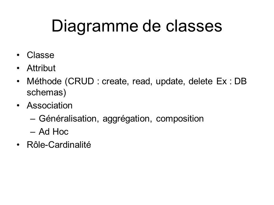 Diagramme de classes Classe Attribut Méthode (CRUD : create, read, update, delete Ex : DB schemas) Association –Généralisation, aggrégation, composition –Ad Hoc Rôle-Cardinalité