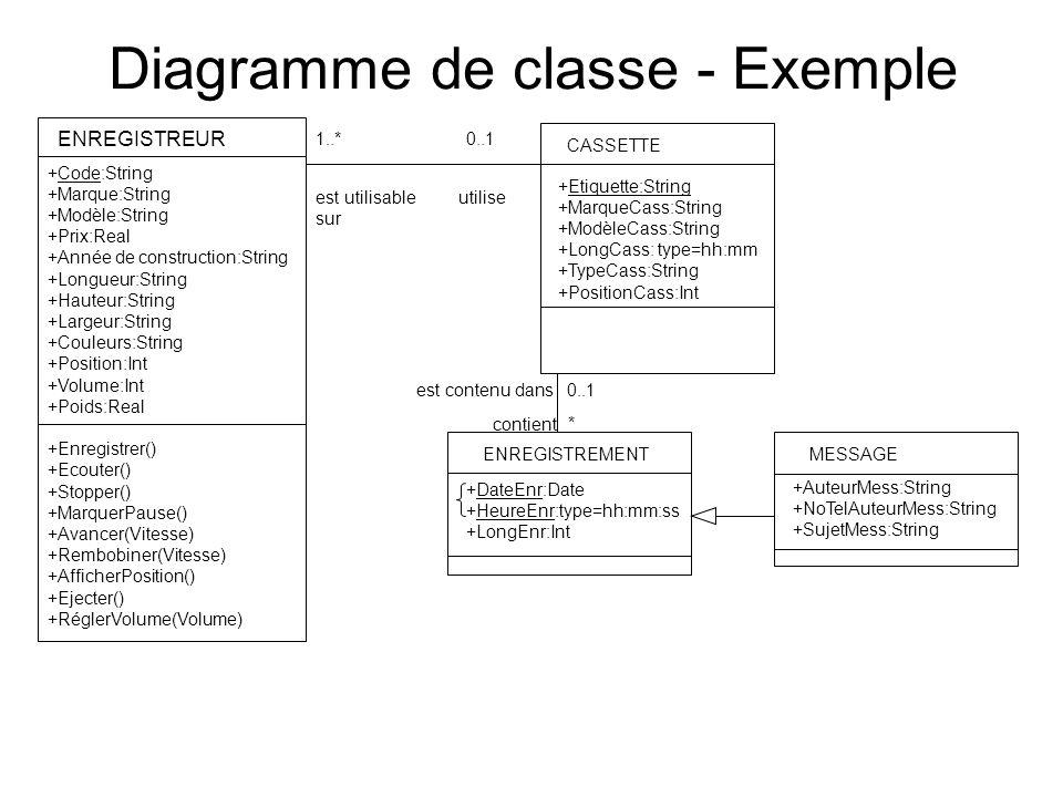 Diagramme de classe - Exemple ENREGISTREUR +Code:String +Marque:String +Modèle:String +Prix:Real +Année de construction:String +Longueur:String +Hauteur:String +Largeur:String +Couleurs:String +Position:Int +Volume:Int +Poids:Real +Enregistrer() +Ecouter() +Stopper() +MarquerPause() +Avancer(Vitesse) +Rembobiner(Vitesse) +AfficherPosition() +Ejecter() +RéglerVolume(Volume) CASSETTE +Etiquette:String +MarqueCass:String +ModèleCass:String +LongCass: type=hh:mm +TypeCass:String +PositionCass:Int utilise 0..11..* est utilisable sur ENREGISTREMENT +DateEnr:Date +HeureEnr:type=hh:mm:ss +LongEnr:Int contient * 0..1est contenu dans MESSAGE +AuteurMess:String +NoTelAuteurMess:String +SujetMess:String