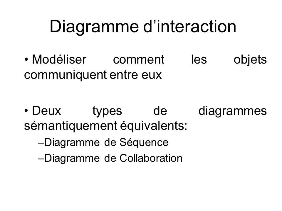 Diagramme dinteraction Modéliser comment les objets communiquent entre eux Deux types de diagrammes sémantiquement équivalents: –Diagramme de Séquence