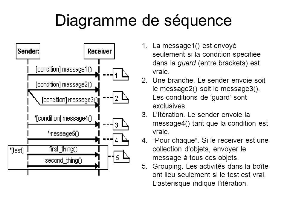 Diagramme de séquence 1.La message1() est envoyé seulement si la condition specifiée dans la guard (entre brackets) est vraie. 2.Une branche. Le sende