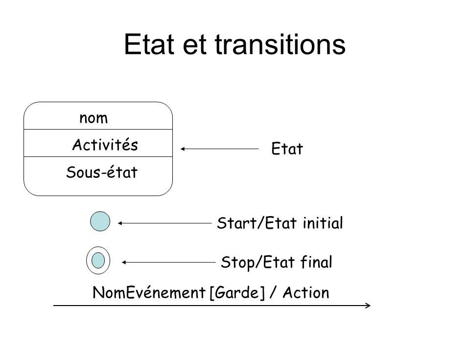 Etat et transitions Etat nom Activités Sous-état Start/Etat initial Stop/Etat final NomEvénement [Garde] / Action
