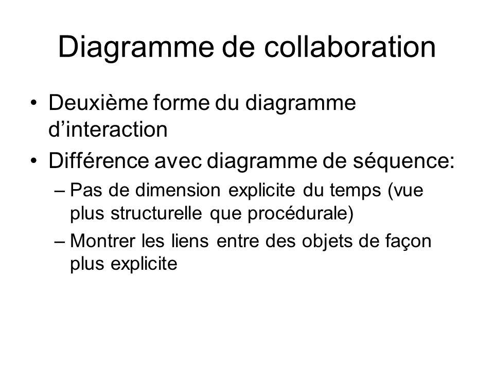 Diagramme de collaboration Deuxième forme du diagramme dinteraction Différence avec diagramme de séquence: –Pas de dimension explicite du temps (vue plus structurelle que procédurale) –Montrer les liens entre des objets de façon plus explicite