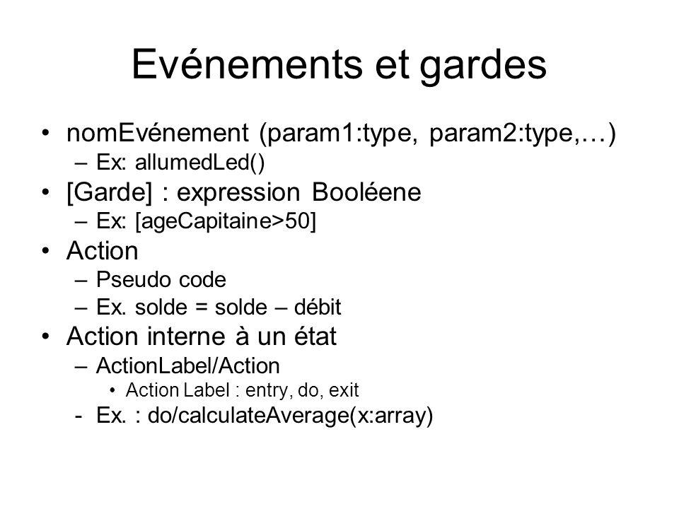 Evénements et gardes nomEvénement (param1:type, param2:type,…) –Ex: allumedLed() [Garde] : expression Booléene –Ex: [ageCapitaine>50] Action –Pseudo c