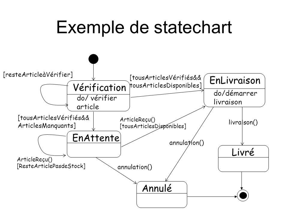 Exemple de statechart Vérification EnAttente Annulé Livré EnLivraison [resteArticleàVérifier] [tousArticlesVérifiés&& ArticlesManquants] [tousArticles