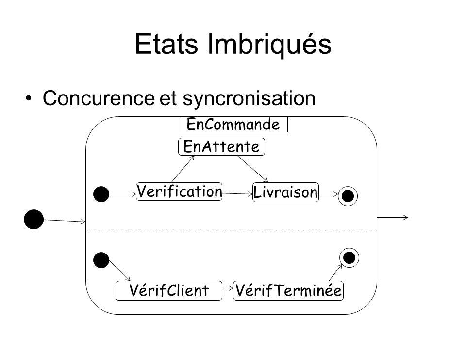 Etats Imbriqués Concurence et syncronisation VérifClient Verification EnAttente Livraison VérifTerminée EnCommande