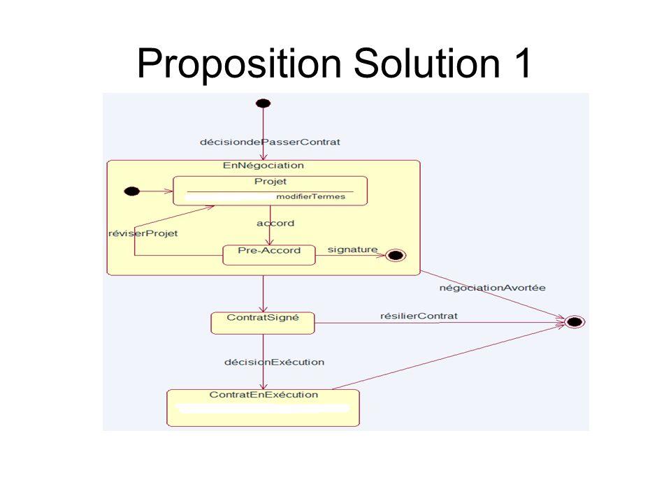 Notion du diagramme dactivité Diagramme dactivité = ensemble dactivités liés par: –Transition (sequentielle) –Transitions alternatives (conditionnelle) –Synchronisation (disjonction et conjonctions dactivités) –Itération + 2 états: état de départ et état de terminaison Swimlanes: represente le lieu, le responsable des activités.