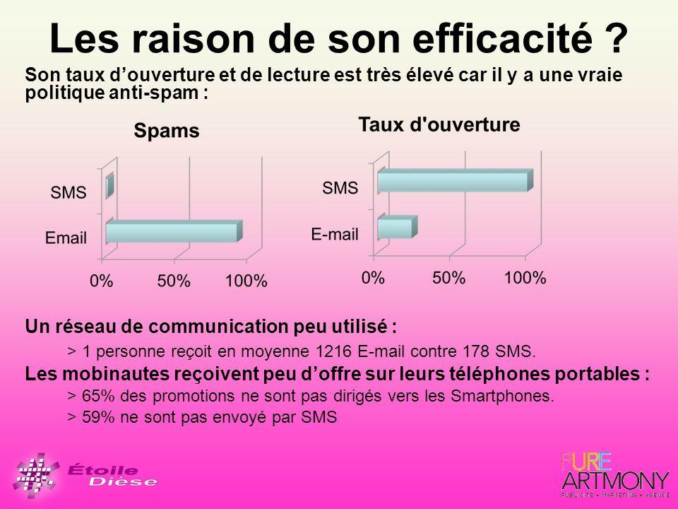 Les raison de son efficacité ? Son taux douverture et de lecture est très élevé car il y a une vraie politique anti-spam : Un réseau de communication