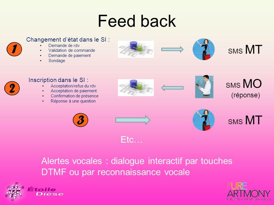 Règlementation Lenvoi de SMS non-sollicités est interdit Respect du droit des marques Mot clef STOP sur les numéros courts commençant par 3, 4, 5, 6, 7 ou 8 33700 est le numéro de téléphone en France utilisé pour la lutte antispam SMS.SMS Il permet de signaler aux autorités la réception d un spam par SMS.spam www.cnil.fr Alertes vocales : Interdiction de présenter un numéro spécial (08AB)
