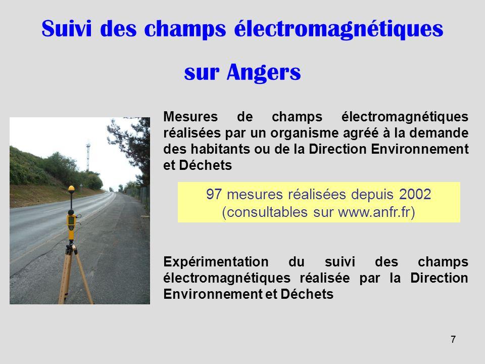 77 97 mesures réalisées depuis 2002 (consultables sur www.anfr.fr) Suivi des champs électromagnétiques sur Angers Mesures de champs électromagnétiques