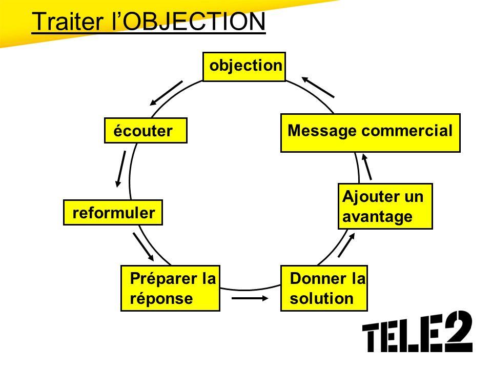 objection écouter reformuler Préparer la réponse Donner la solution Ajouter un avantage Traiter lOBJECTION Message commercial