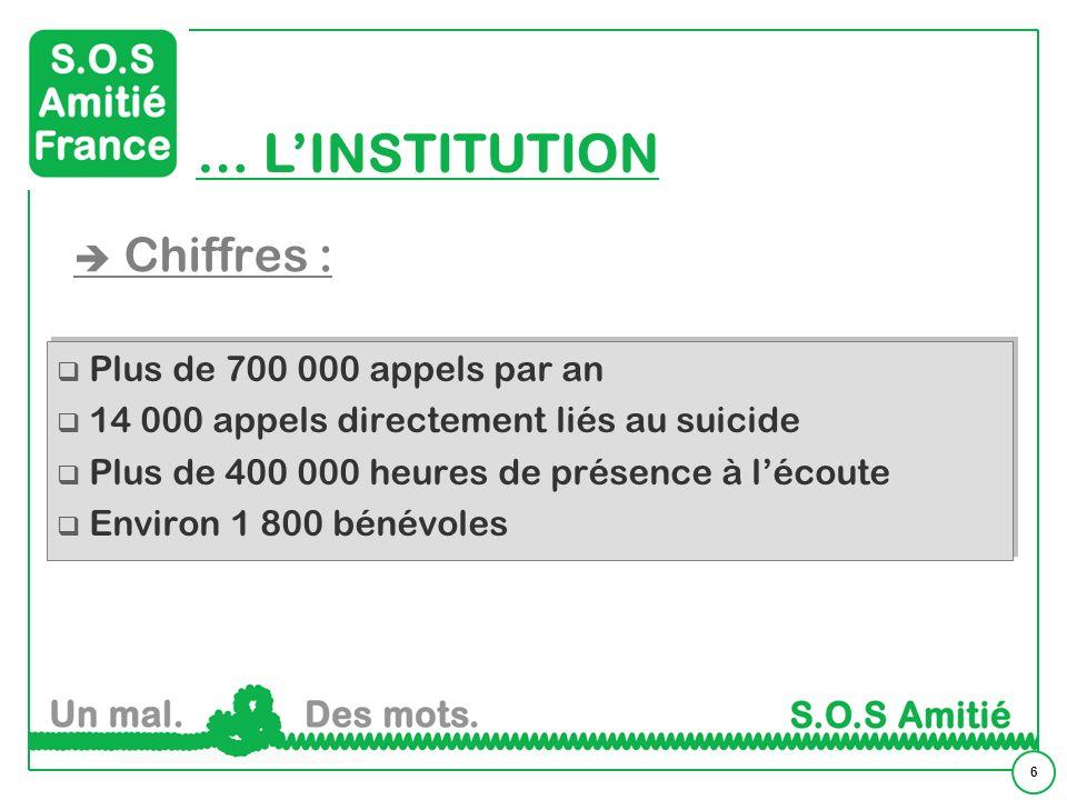 6 Chiffres : … LINSTITUTION Plus de 700 000 appels par an 14 000 appels directement liés au suicide Plus de 400 000 heures de présence à lécoute Envir