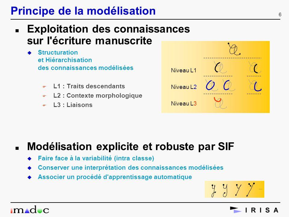6 Principe de la modélisation n Exploitation des connaissances sur l'écriture manuscrite u Structuration et Hiérarchisation des connaissances modélisé
