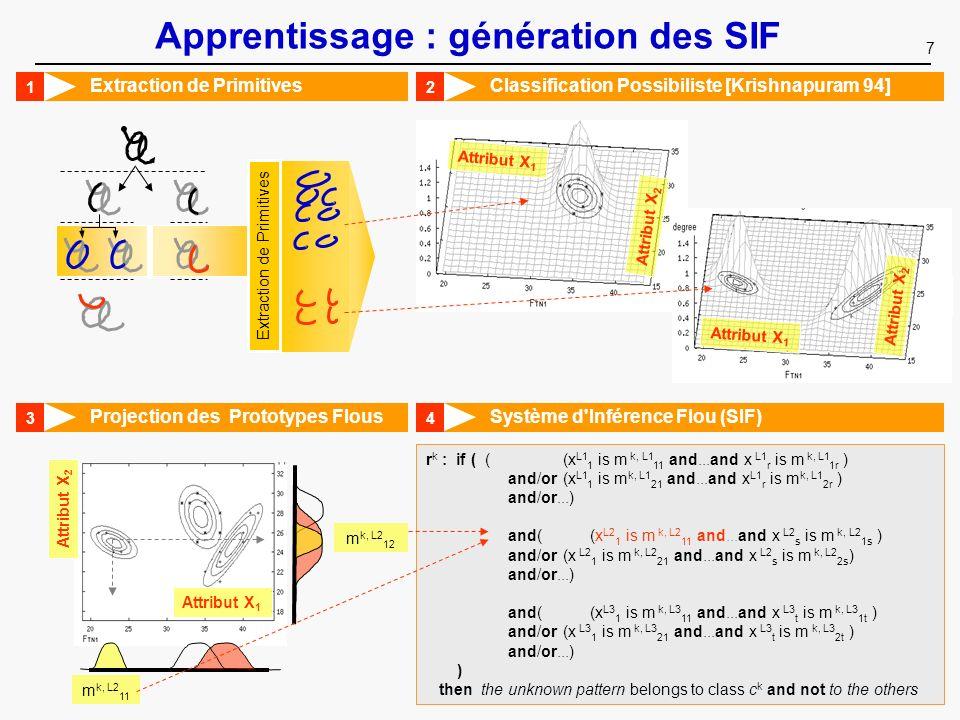 7 Apprentissage : génération des SIF Classification Possibiliste [Krishnapuram 94] Système d'Inférence Flou (SIF) Extraction de Primitives Projection