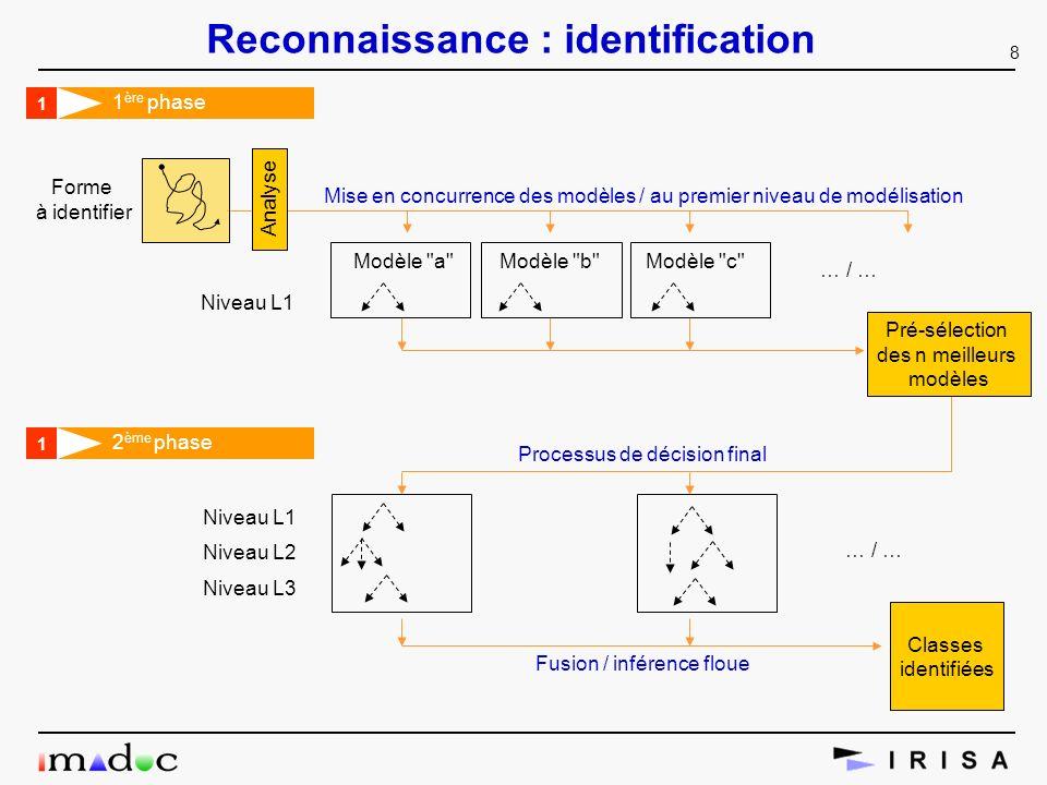 8 Reconnaissance : identification Niveau L1 Niveau L2 Niveau L3 Fusion / inférence floue … / … Classes identifiées Mise en concurrence des modèles / a