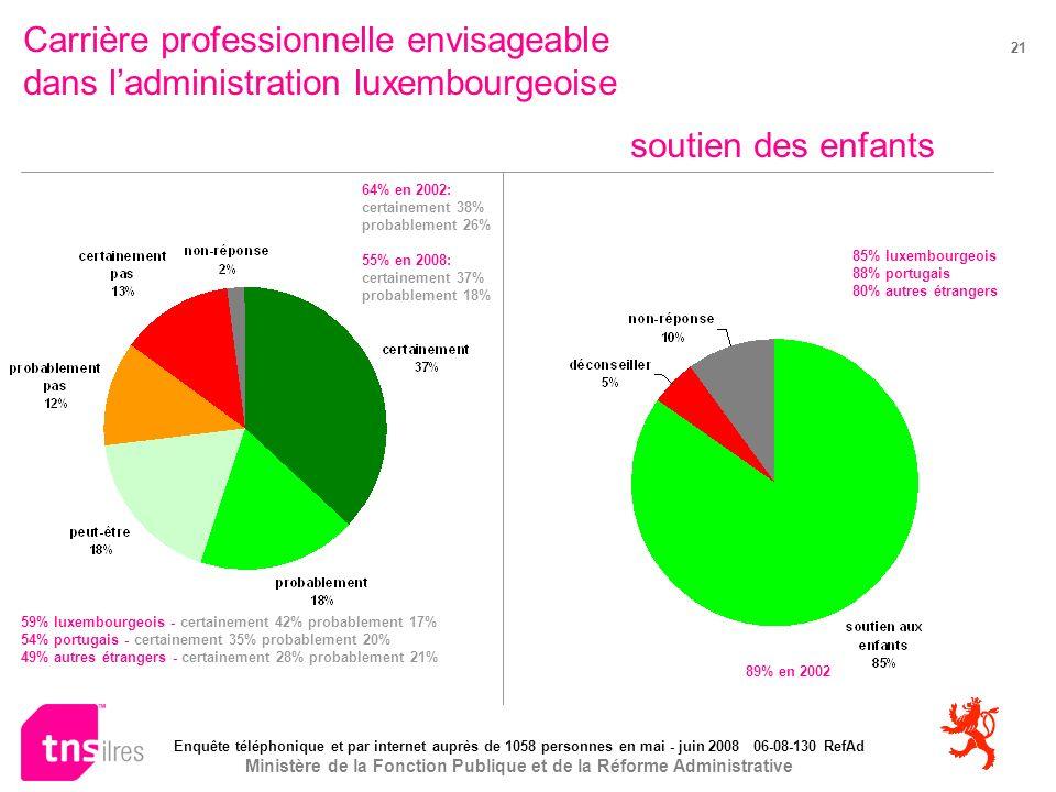 Enquête téléphonique et par internet auprès de 1058 personnes en mai - juin 2008 06-08-130 RefAd Ministère de la Fonction Publique et de la Réforme Administrative 21 Carrière professionnelle envisageable dans ladministration luxembourgeoise soutien des enfants 89% en 2002 64% en 2002: certainement 38% probablement 26% 55% en 2008: certainement 37% probablement 18% 85% luxembourgeois 88% portugais 80% autres étrangers 59% luxembourgeois - certainement 42% probablement 17% 54% portugais - certainement 35% probablement 20% 49% autres étrangers - certainement 28% probablement 21%