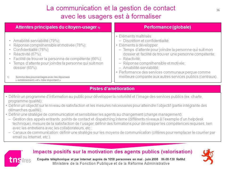 Enquête téléphonique et par internet auprès de 1058 personnes en mai - juin 2008 06-08-130 RefAd Ministère de la Fonction Publique et de la Réforme Administrative 36 La communication et la gestion de contact avec les usagers est à formaliser Attentes principales du citoyen-usager 1) Performance (globale) Pistes damélioration Amabilité-serviabilité (79%); Réponse compréhensible et motivée (78%); Confidentialité (76%); Réactivité (67%); Facilité de trouver la personne de compétente (66%); Temps dattente pour joindre la personne qui suit mon dossier (65%).