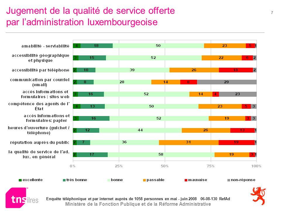 Enquête téléphonique et par internet auprès de 1058 personnes en mai - juin 2008 06-08-130 RefAd Ministère de la Fonction Publique et de la Réforme Administrative 7 Jugement de la qualité de service offerte par ladministration luxembourgeoise