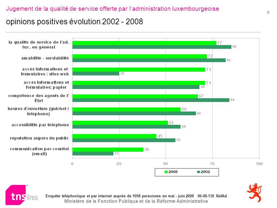 Enquête téléphonique et par internet auprès de 1058 personnes en mai - juin 2008 06-08-130 RefAd Ministère de la Fonction Publique et de la Réforme Administrative 9 Jugement de la qualité de service offerte par ladministration luxembourgeoise opinions positives évolution 2002 - 2008