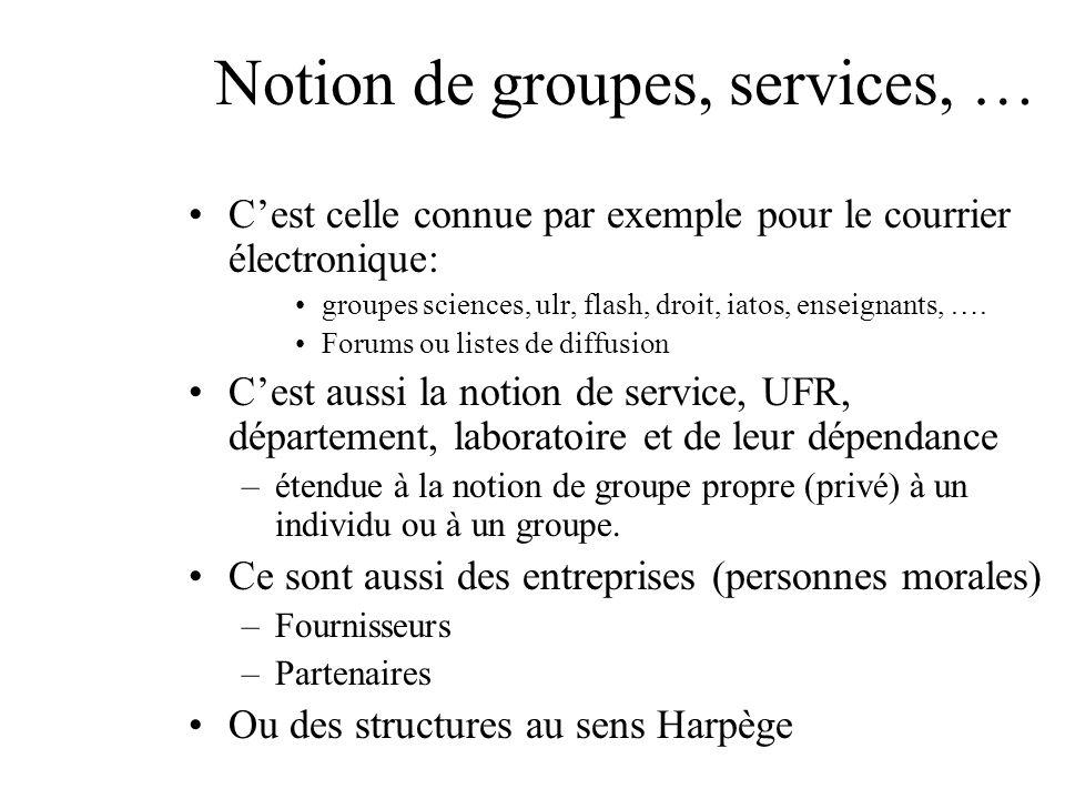 Notion de groupes, services, … Cest celle connue par exemple pour le courrier électronique: groupes sciences, ulr, flash, droit, iatos, enseignants, ….