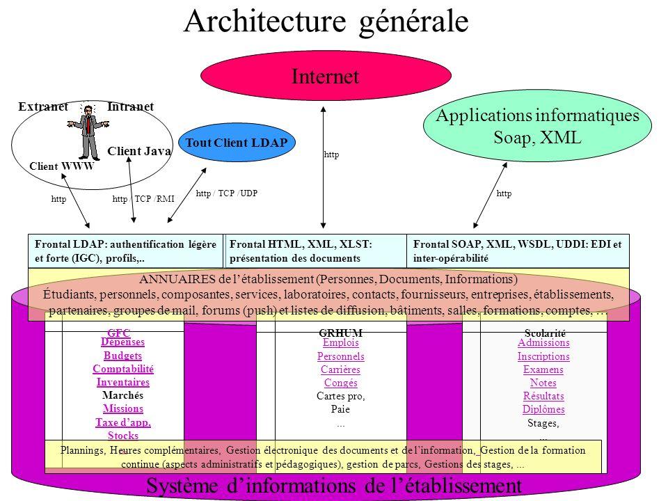 Architecture générale Dépenses Budgets Comptabilité Inventaires Marchés Missions Taxe dapp, Stocks...