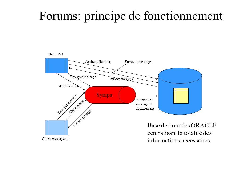 Forums: principe de fonctionnement Abonnement Délivrer message Envoyer message Enregistrer message et abonnement Envoyer message Abonnement Client messagerie Client W3 Sympa Délivrer message Authentification Base de données ORACLE centralisant la totalité des informations nécessaires Envoyer message