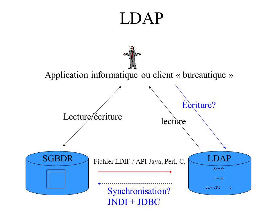 LDAP dc = fr o = ulr ou = CRI o Fichier LDIF / API Java, Perl, C, … SGBDRLDAP lecture Lecture/écriture Écriture.