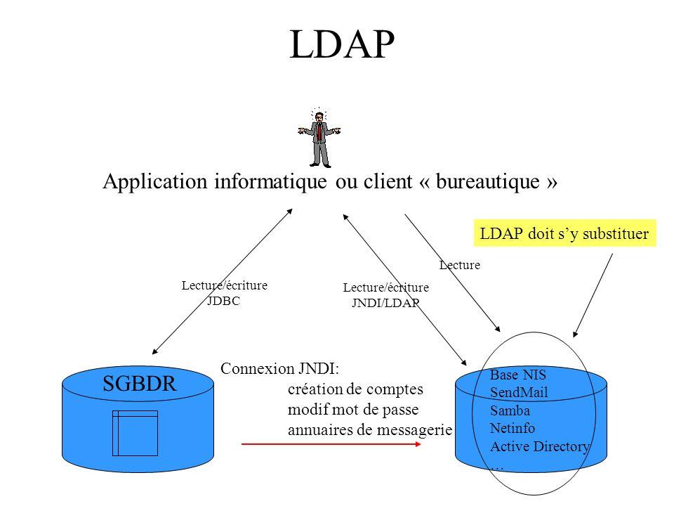 LDAP Connexion JNDI: création de comptes modif mot de passe annuaires de messagerie SGBDR Base NIS SendMail Samba Netinfo Active Directory … Lecture/écriture JDBC Application informatique ou client « bureautique » LDAP doit sy substituer Lecture/écriture JNDI/LDAP Lecture