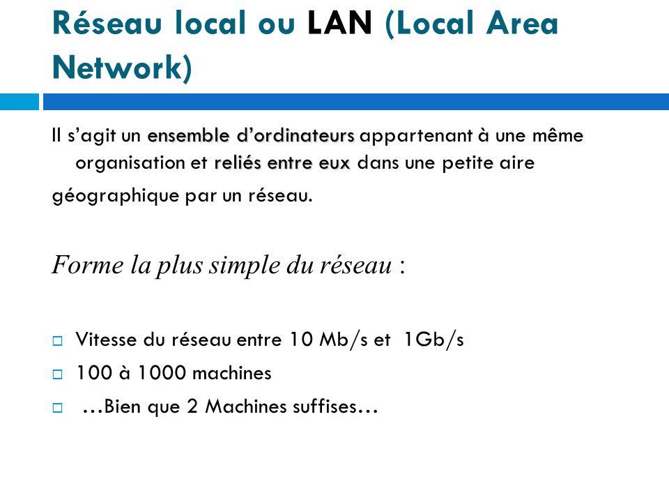 Réseau Métropolitain ou MAN (Metropolitain Area Network ) réseaux locaux interconnectés Un MAN est une série de réseaux locaux interconnectés à léchelle dune ville ou dune agglomération.