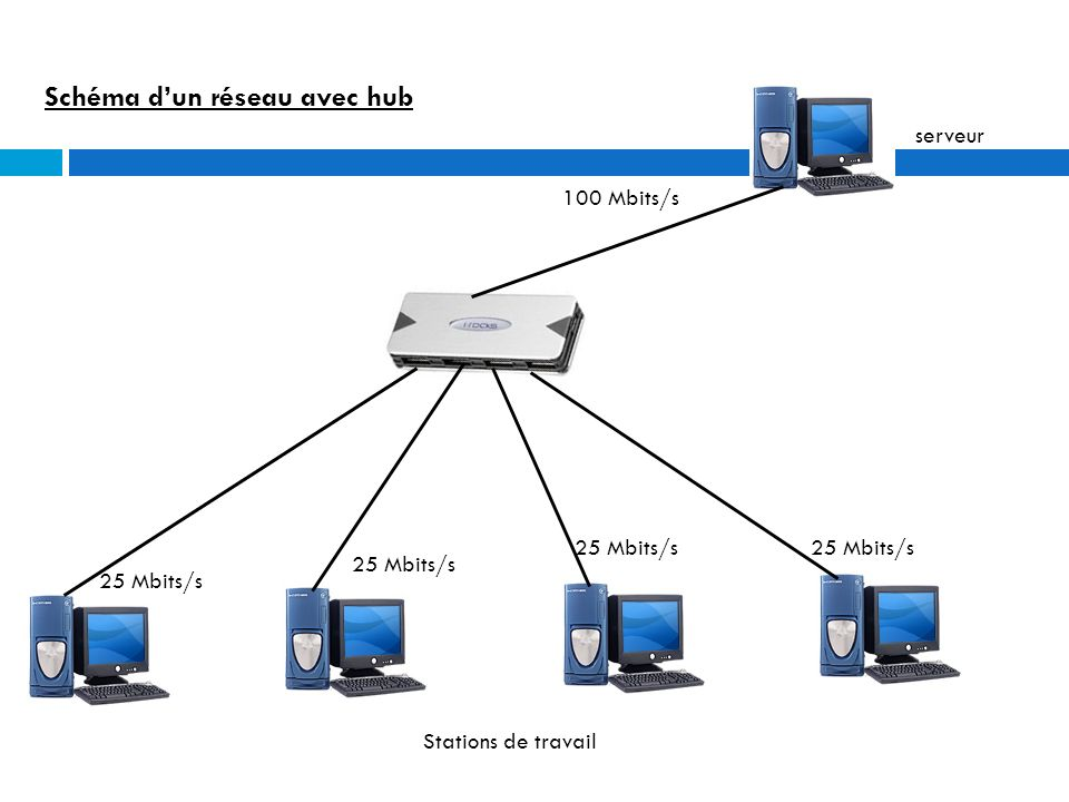 Le commutateur (switch) Au-delà d un certain nombre de « nœuds » connectés avec des hubs, les performances du réseau peuvent chuter nettement.