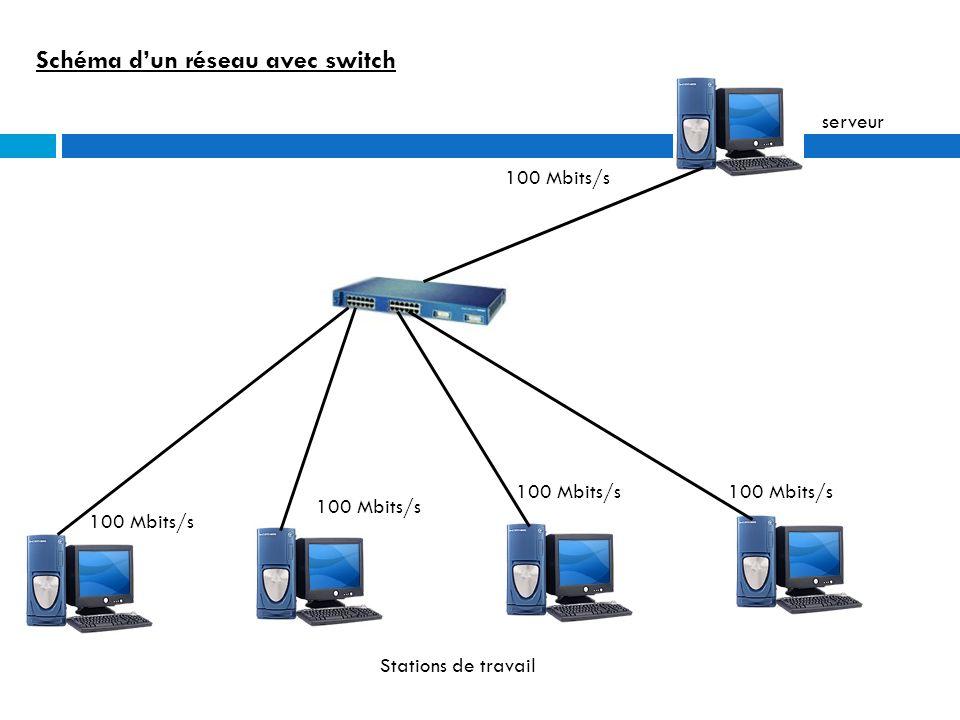 Le routeur Ce dispositif permet l échange des informations entre deux réseaux, il permet linterconnexion de réseaux.