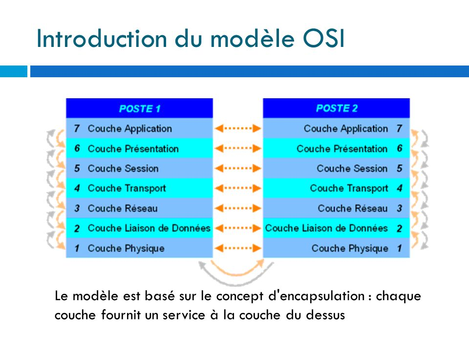 Introduction du modèle OSI Niveau 1 : couche physique : Cette couche fournit des outils de transmission de bits à la couche supérieure, qui les utilisera sans se préoccuper de la nature du médium utilisé Niveau 2 : couche liaison de données : Cette couche fournit des outils de transmission d ensemble de bits (trames) à la couche supérieure.