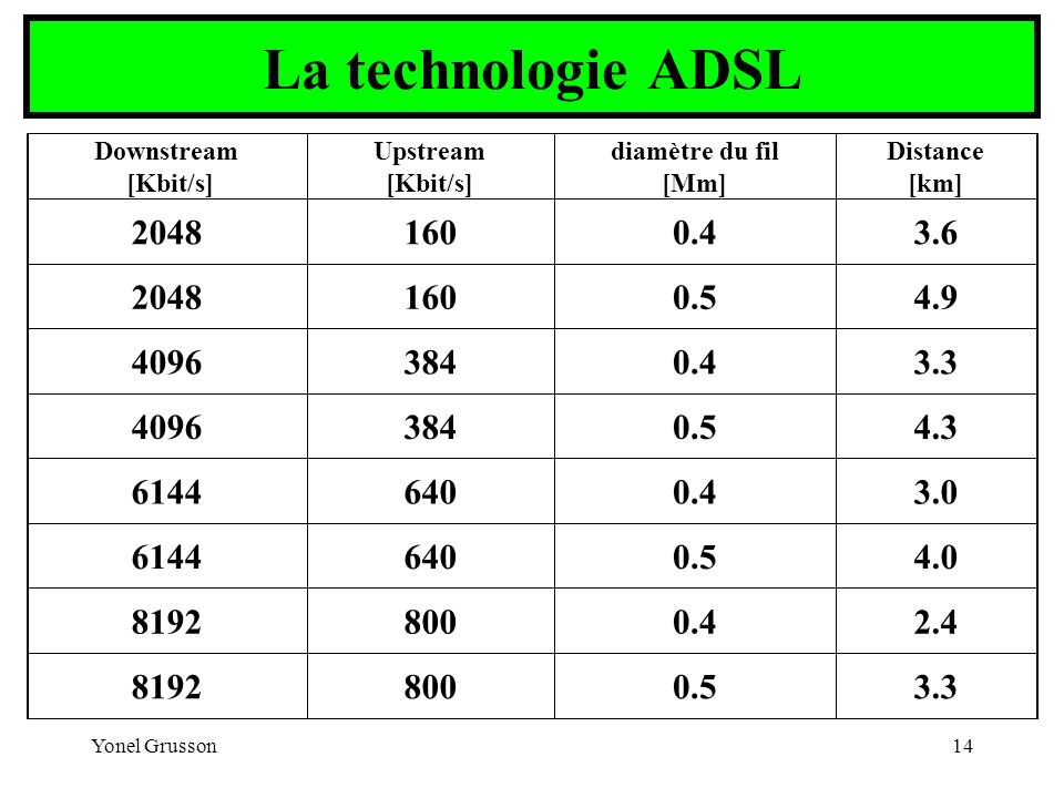 Yonel Grusson14 La technologie ADSL Downstream [Kbit/s] Upstream [Kbit/s] diamètre du fil [Mm] Distance [km] 20481600.43.6 20481600.54.9 40963840.43.3
