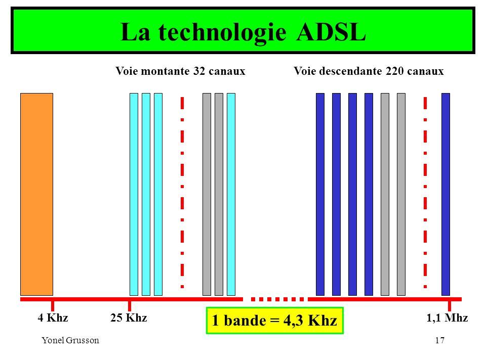 Yonel Grusson17 4 Khz25 Khz1,1 Mhz Voie montante 32 canauxVoie descendante 220 canaux 1 bande = 4,3 Khz La technologie ADSL