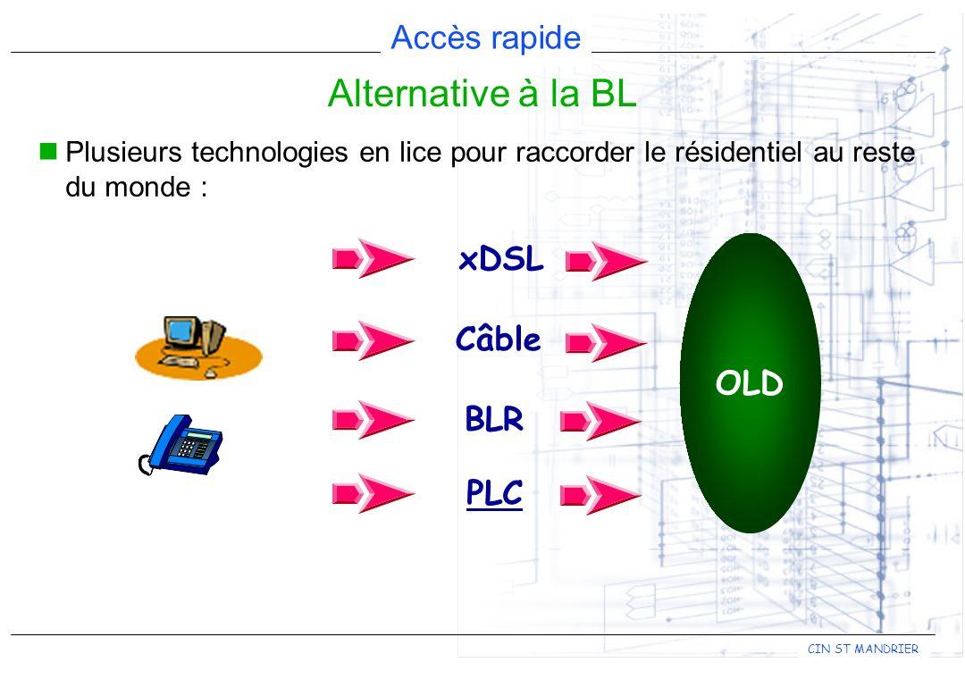 Accès rapide CIN ST MANDRIER Plusieurs technologies en lice pour raccorder le résidentiel au reste du monde : Alternative à la BL OLD xDSL Câble BLR PLC