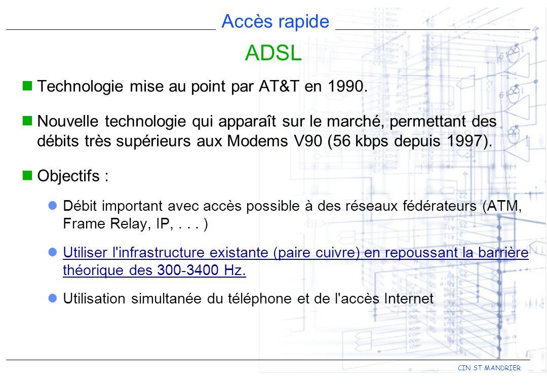 Accès rapide CIN ST MANDRIER Technologie mise au point par AT&T en 1990.