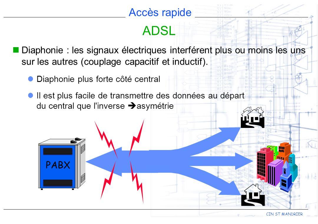 Accès rapide CIN ST MANDRIER Diaphonie : les signaux électriques interférent plus ou moins les uns sur les autres (couplage capacitif et inductif).