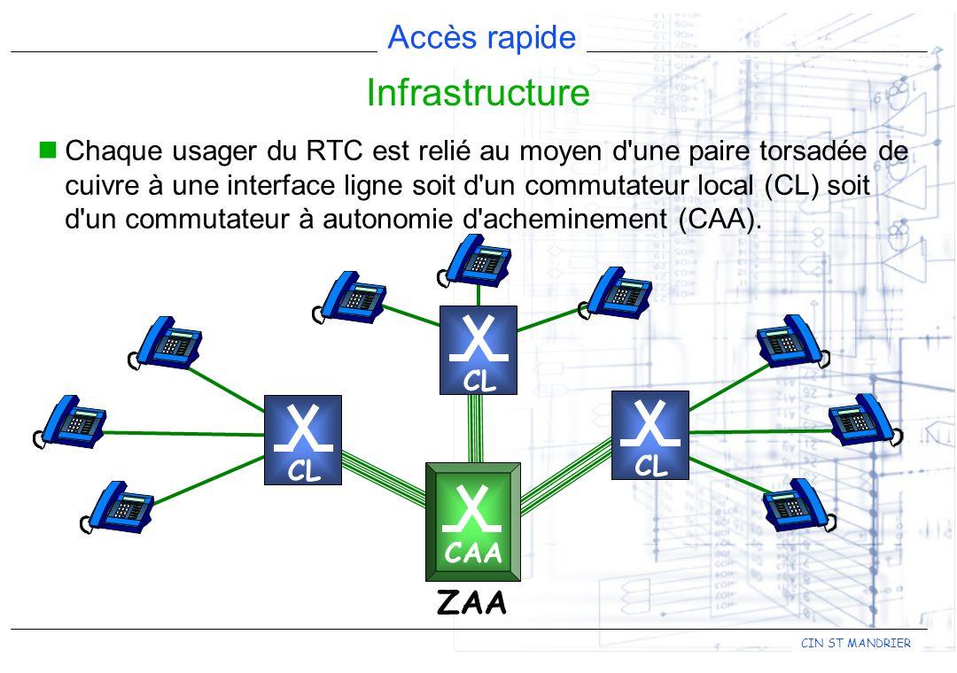 Accès rapide CIN ST MANDRIER Les techniques DSL utilisent différents codage canal : CAP (Carrierless Amplitude and Phase modulation) DMT (Discrete Multi Tone) 2B/1Q Codage