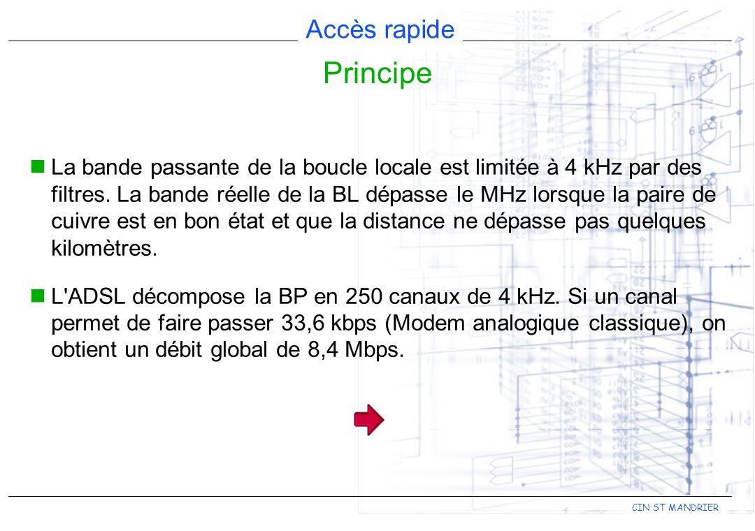 Accès rapide CIN ST MANDRIER La bande passante de la boucle locale est limitée à 4 kHz par des filtres.